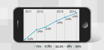 Mobile momentum lifts mobile's share of web browsing to 38.4% in January 2014